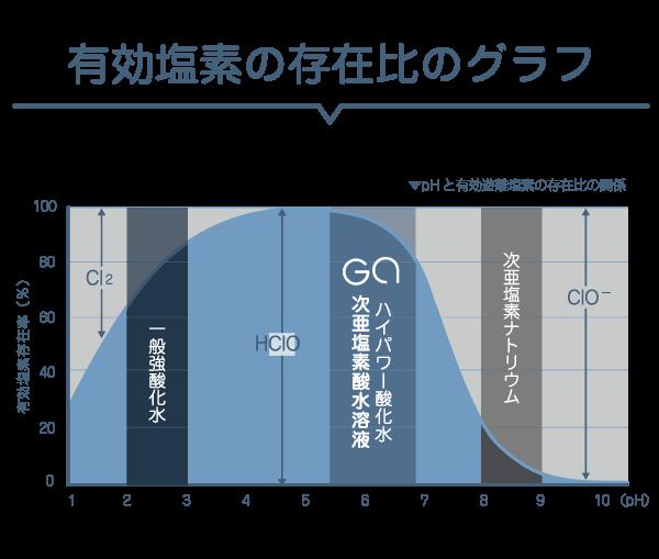 有効塩素の存在のグラフ
